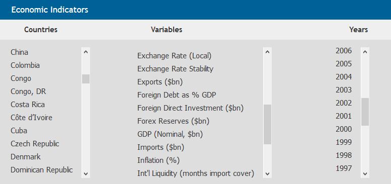 راهنمای بین المللی ریسک کشوری (ICRG) Economic Indicatorsگیگاپیپر