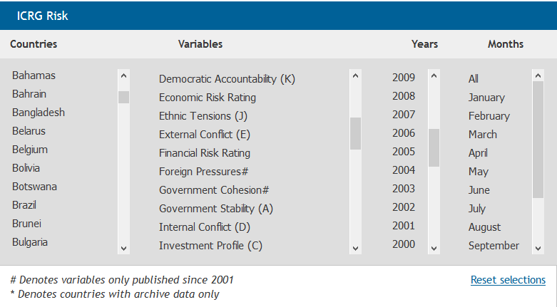 راهنمای بین المللی ریسک کشوری (ICRG) International Country Risk Guideگیگاپیپر