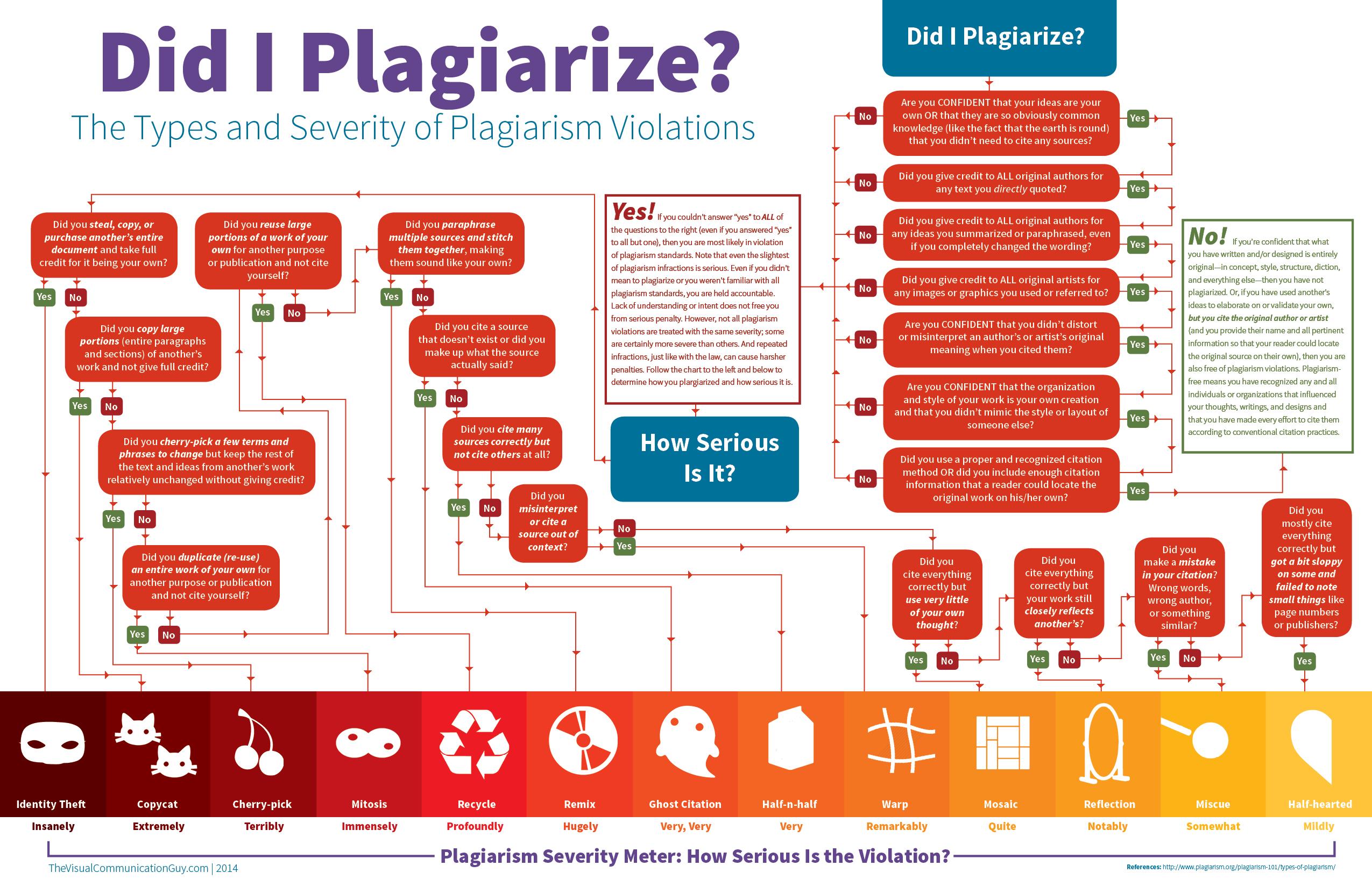 سرقت ادبی (Plagiarism) چیست؟ نمونهها و مصادیق Plagiarism تقلب علمی، ایده دزدی، دزدی علمی